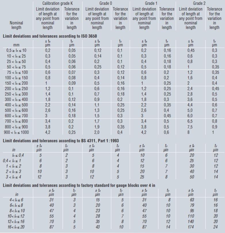 Cale plan-paralele - deviații limită și toleranțe (ISO 3650)